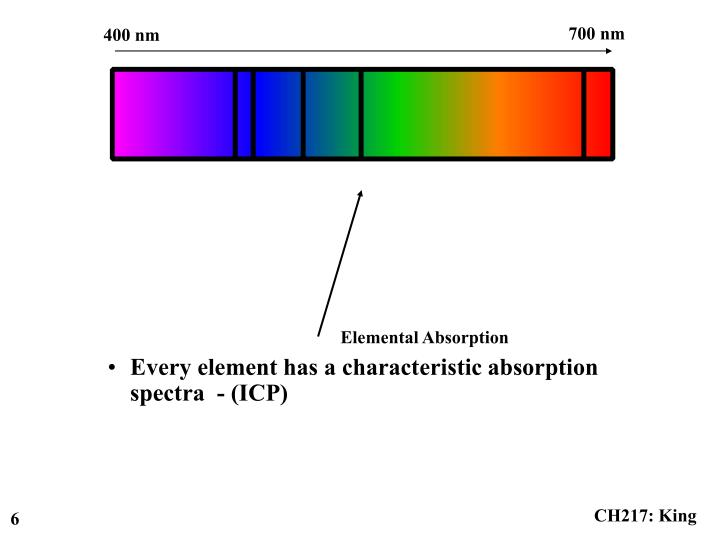 Every element has a characteristic absorption spectra  - (ICP)