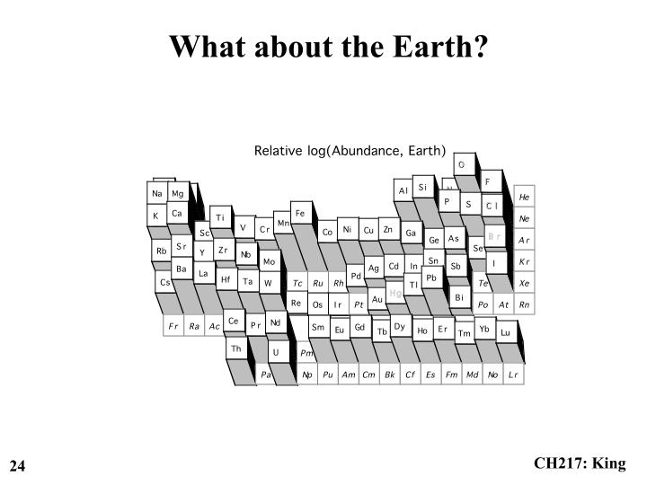 What about the Earth?
