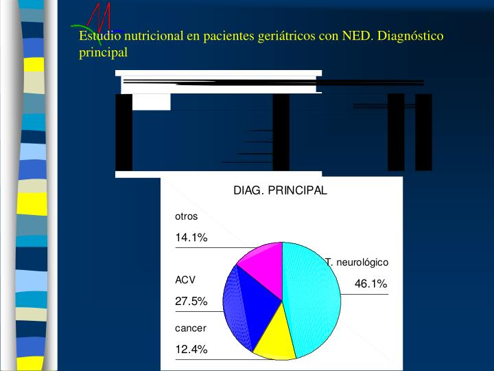 Estudio nutricional en pacientes geriátricos con NED. Diagnóstico principal