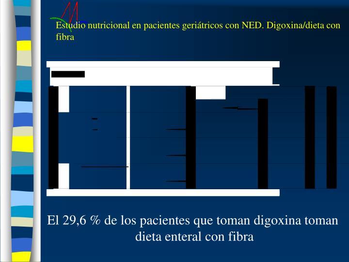 Estudio nutricional en pacientes geriátricos con NED. Digoxina/dieta con fibra