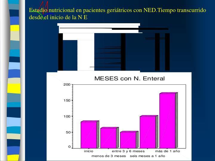 Estudio nutricional en pacientes geriátricos con NED.Tiempo transcurrido desde el inicio de la N E