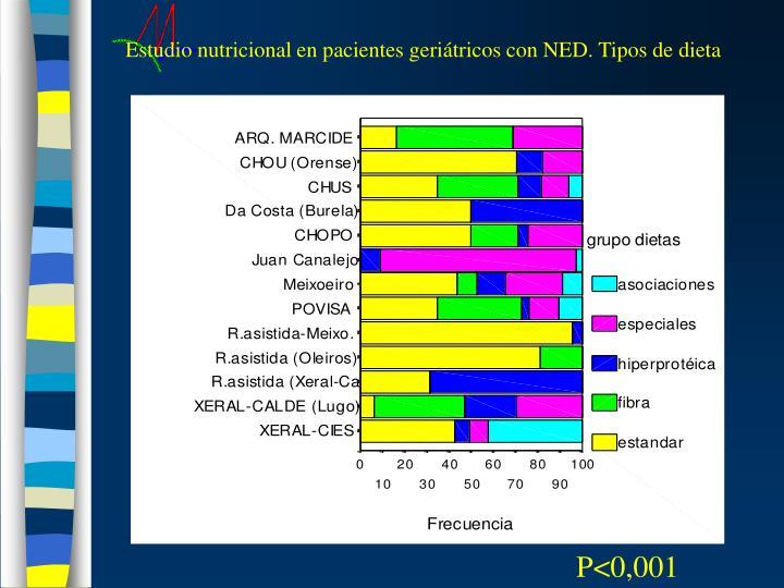 Estudio nutricional en pacientes geriátricos con NED. Tipos de dieta
