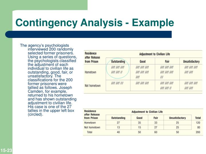 Contingency Analysis - Example