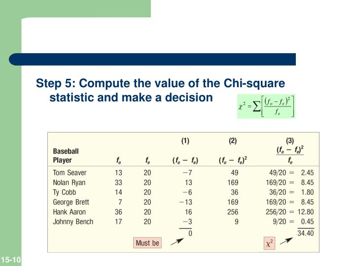 Step 5: Compute the value of the Chi-square statistic and make a decision