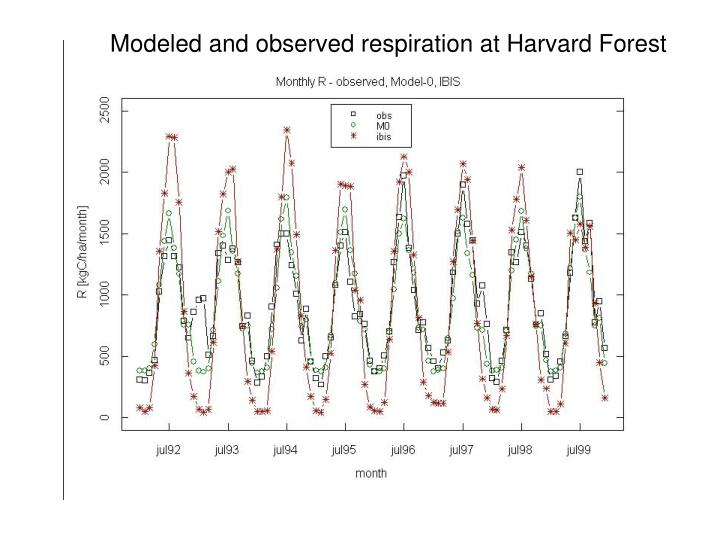 Modeled and observed respiration at Harvard Forest