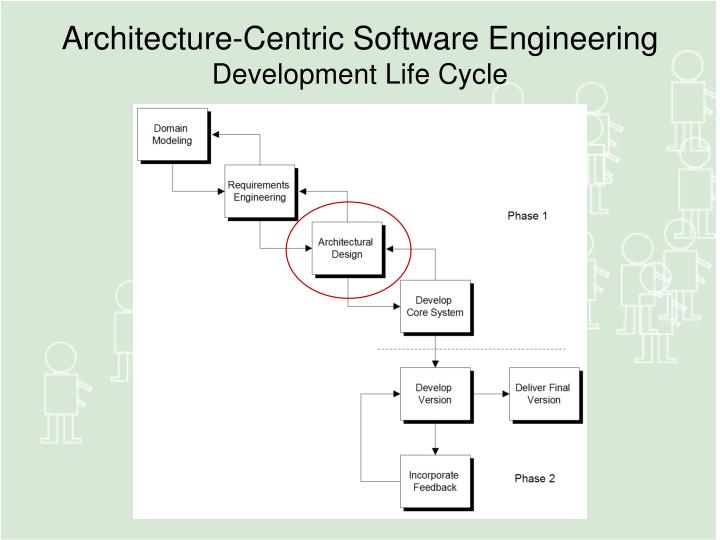 Architecture-Centric Software Engineering
