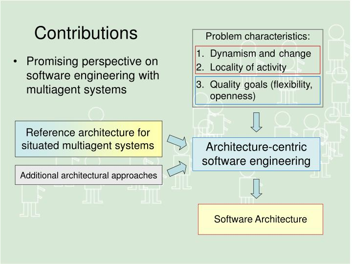 Reference architecture for situated multiagent systems