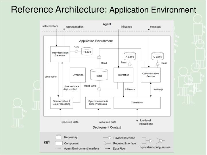 Reference Architecture: