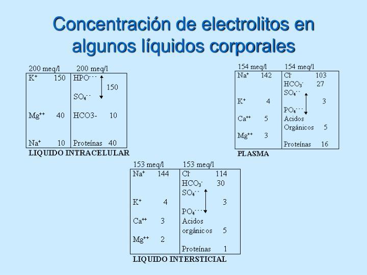 Concentración de electrolitos en algunos líquidos corporales