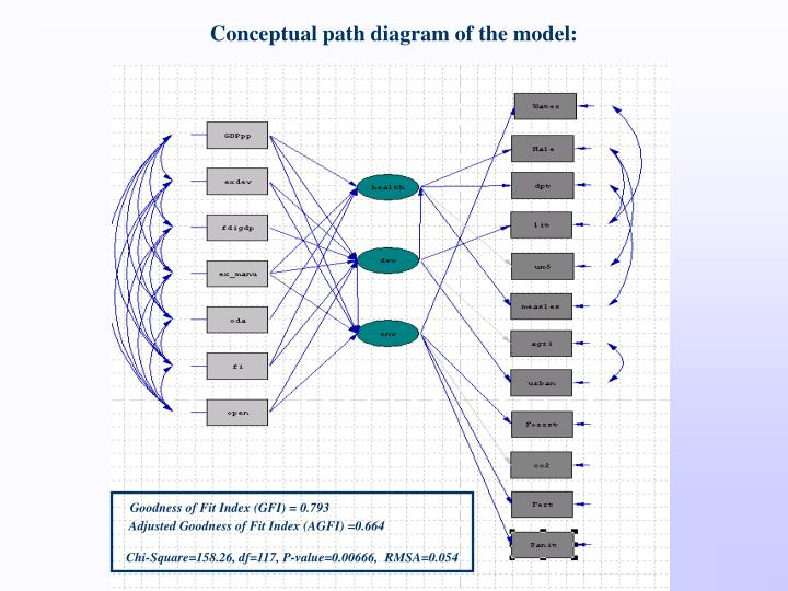 Conceptual path diagram of the model: