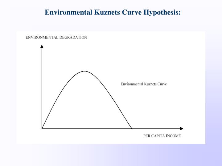 Environmental Kuznets Curve Hypothesis: