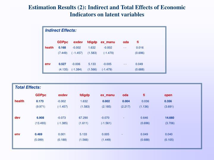 Estimation Results (2): Indirect and Total Effects of Economic Indicators on latent variables