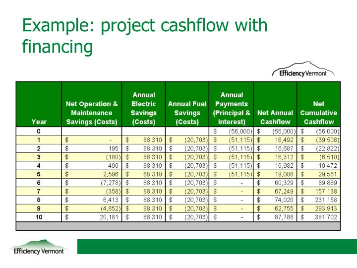 Example: project cashflow with financing