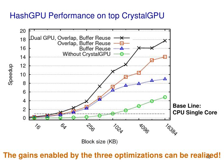 HashGPU Performance on top CrystalGPU