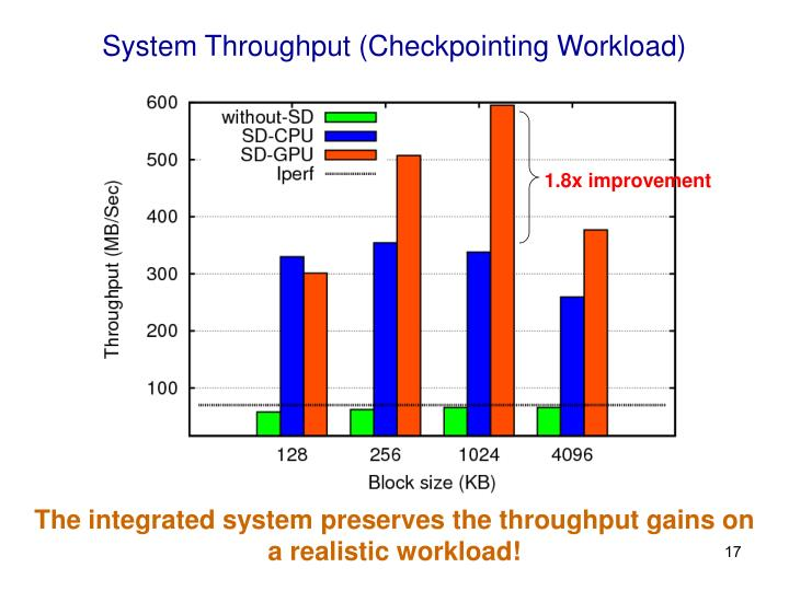 System Throughput (Checkpointing Workload)