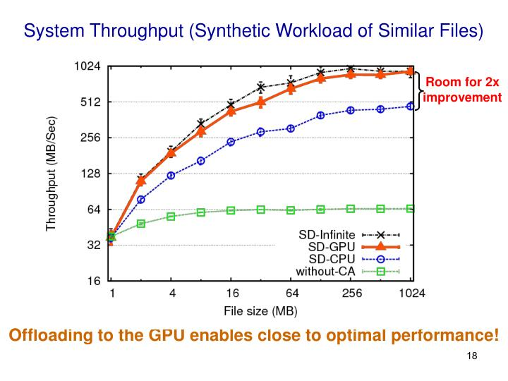 System Throughput (Synthetic Workload of Similar Files)