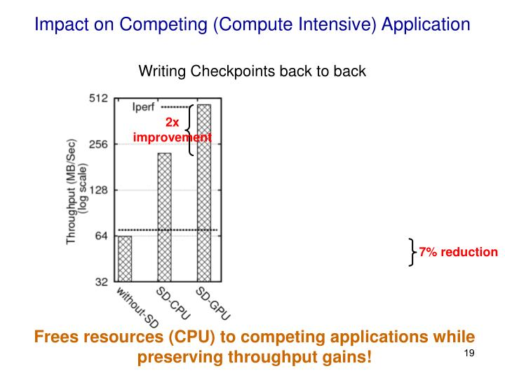 Impact on Competing (Compute Intensive) Application
