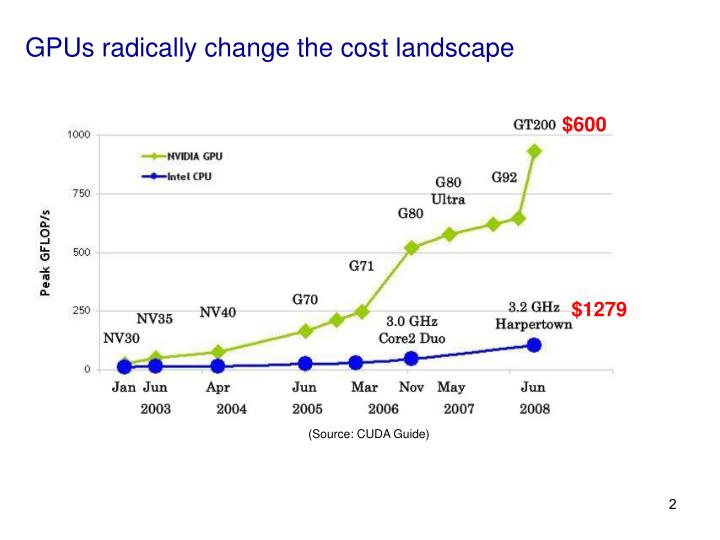 GPUs radically change the cost landscape
