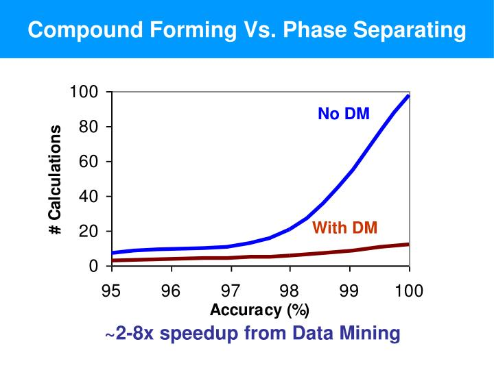 Compound Forming Vs. Phase Separating
