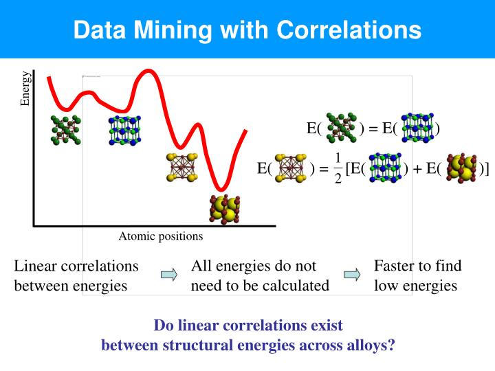 Data Mining with Correlations