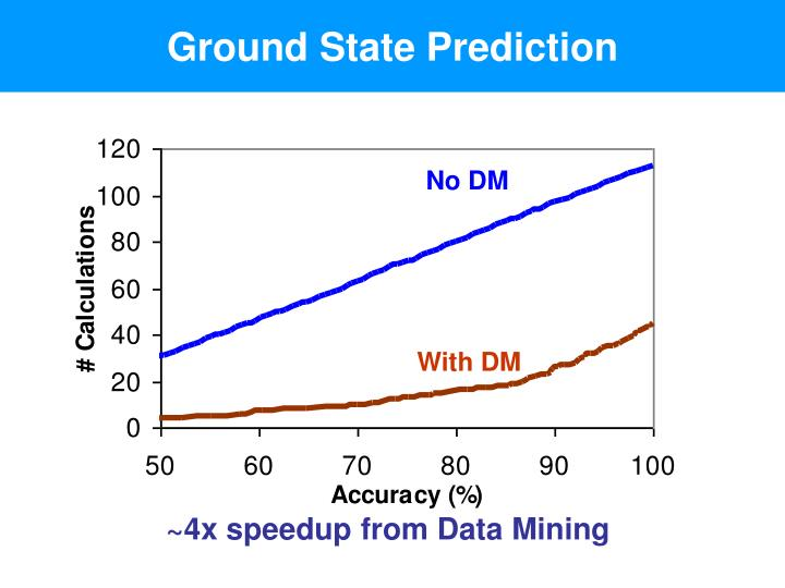 Ground State Prediction
