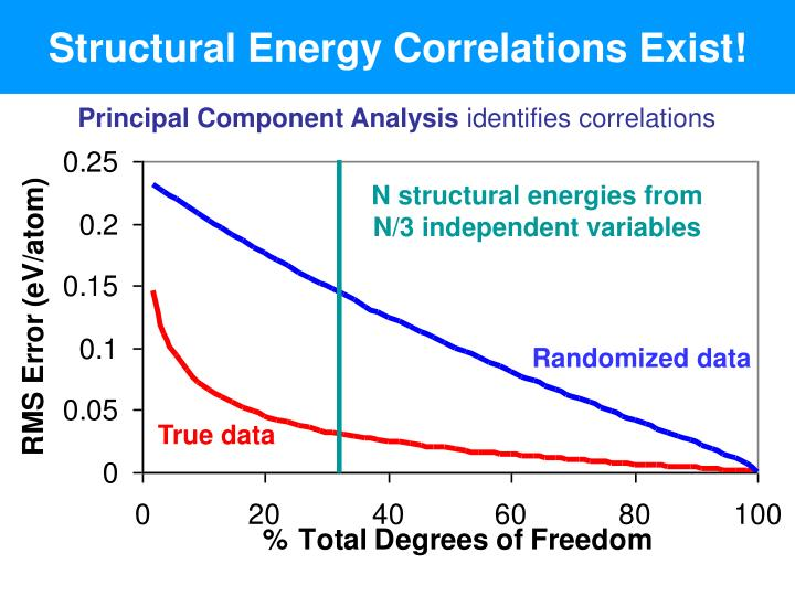 Structural Energy Correlations Exist!