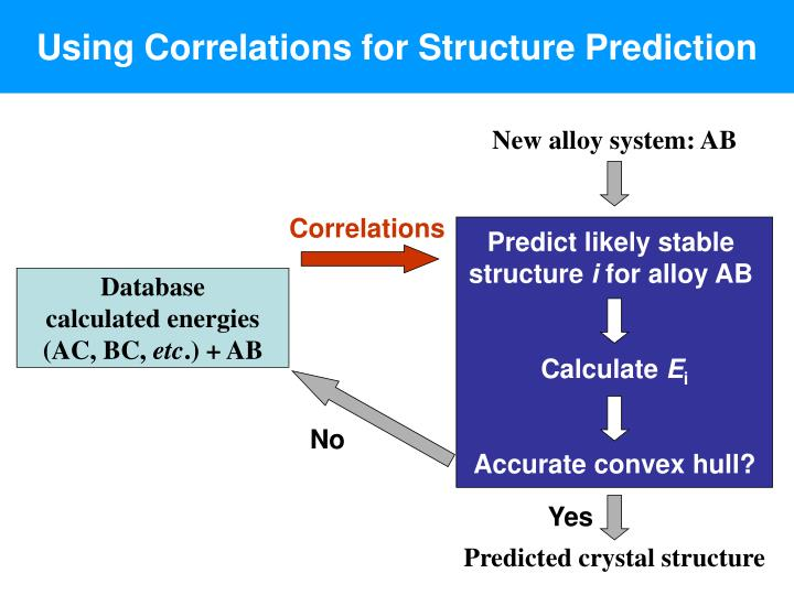 Using Correlations for Structure Prediction
