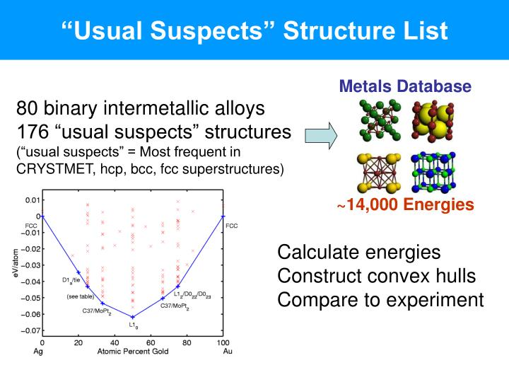 """Usual Suspects"" Structure List"