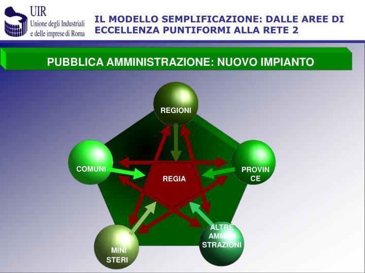 IL MODELLO SEMPLIFICAZIONE: DALLE AREE DI ECCELLENZA PUNTIFORMI ALLA RETE 2
