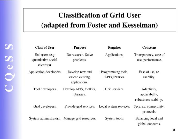 Classification of Grid User