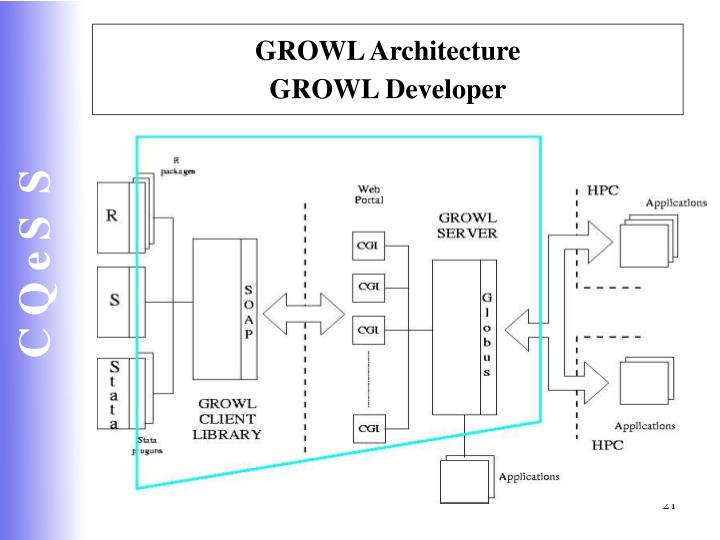 GROWL Architecture