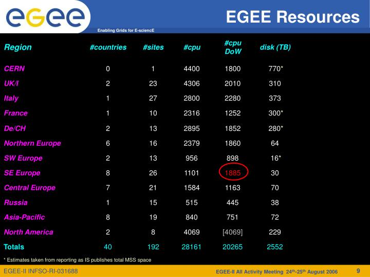 EGEE Resources