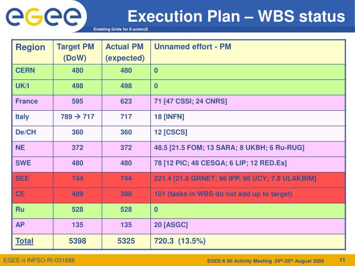 Execution Plan – WBS status