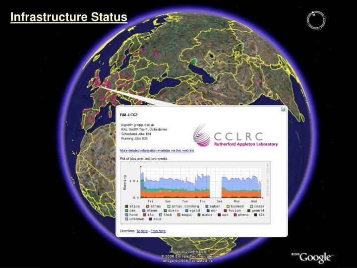Infrastructure Status