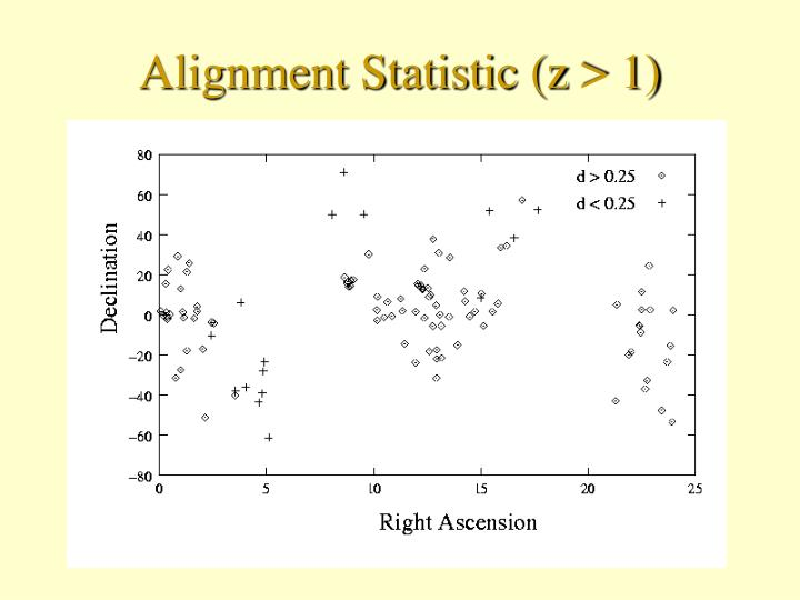 Alignment Statistic (z > 1)