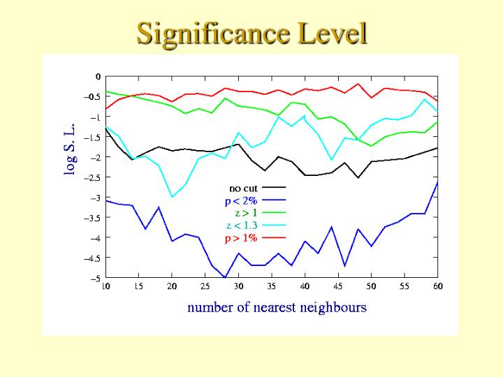 Significance Level