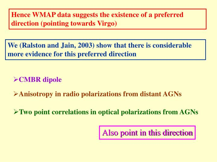 Hence WMAP data suggests the existence of a preferred direction (pointing towards Virgo)