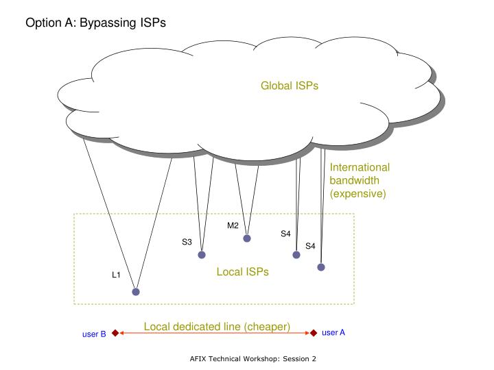 Option A: Bypassing ISPs