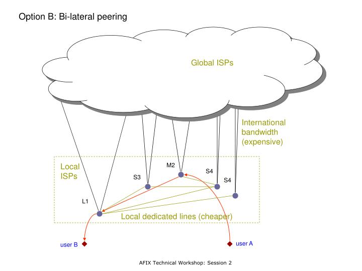 Option B: Bi-lateral peering