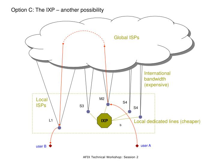Option C: The IXP – another possibility