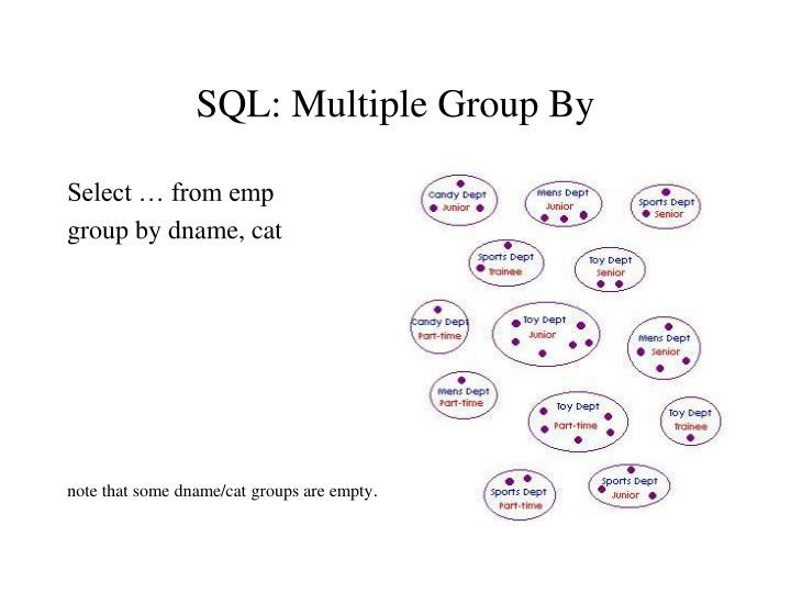 SQL: Multiple Group By
