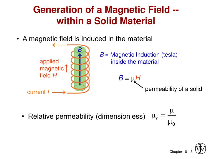 Generation of a magnetic field within a solid material