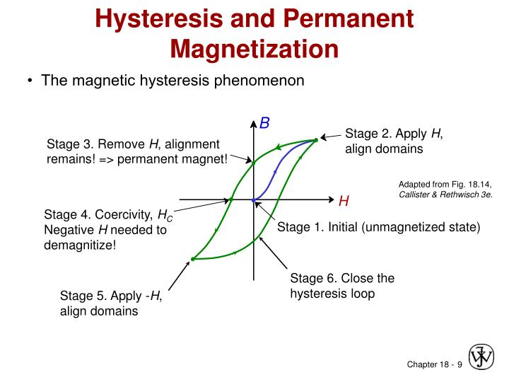 Hysteresis and Permanent Magnetization