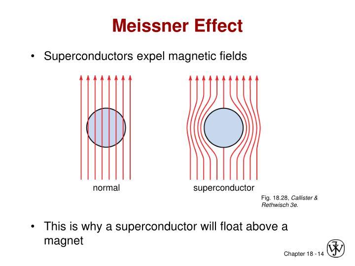 Meissner Effect