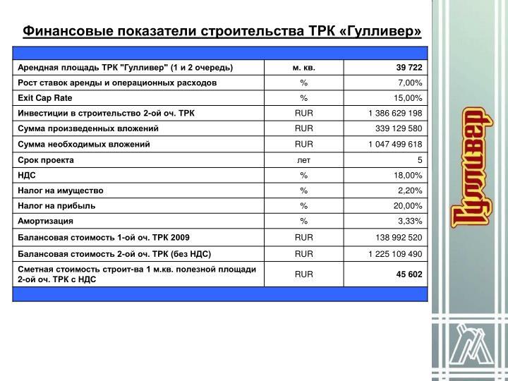 Финансовые показатели строительства ТРК «Гулливер»