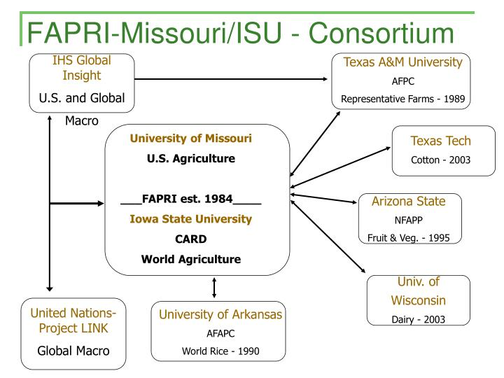 FAPRI-Missouri/ISU - Consortium