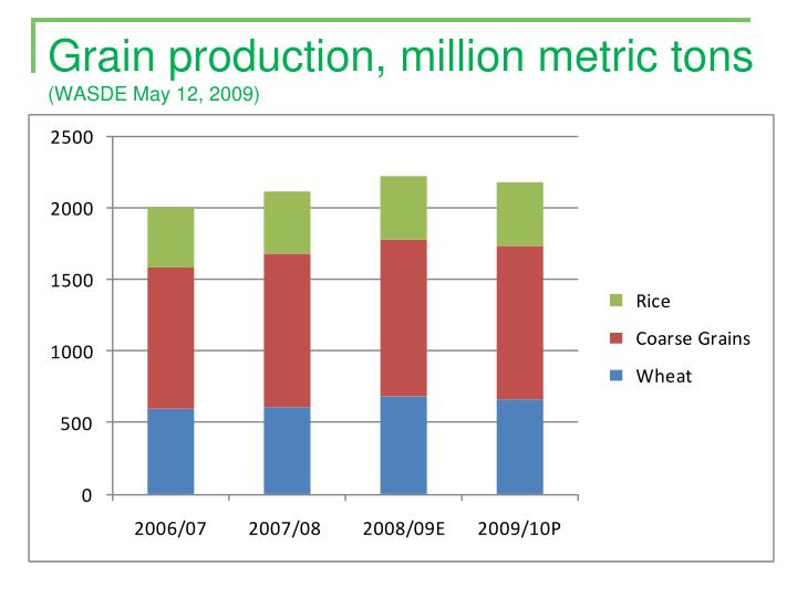 Grain production, million metric tons
