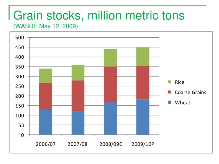 Grain stocks, million metric tons