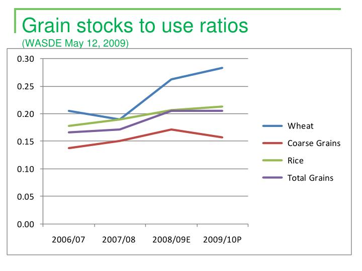 Grain stocks to use ratios