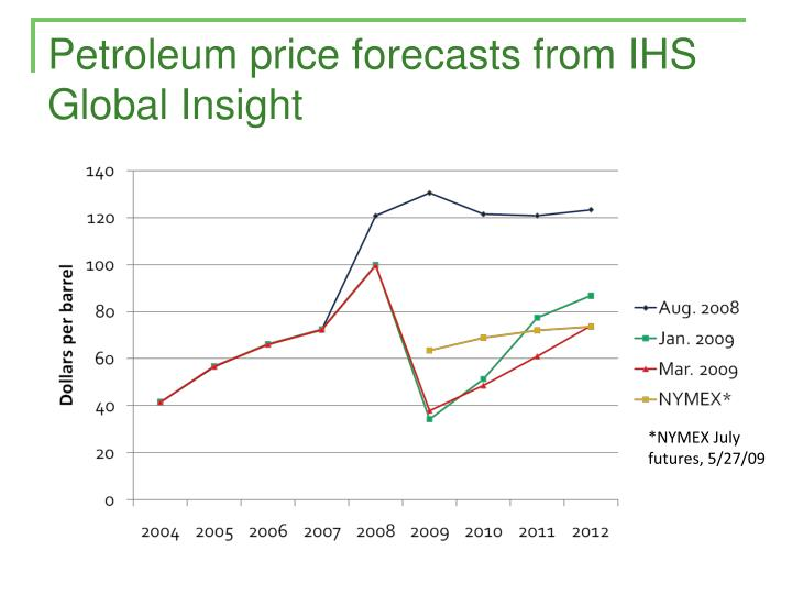 Petroleum price forecasts from IHS Global Insight